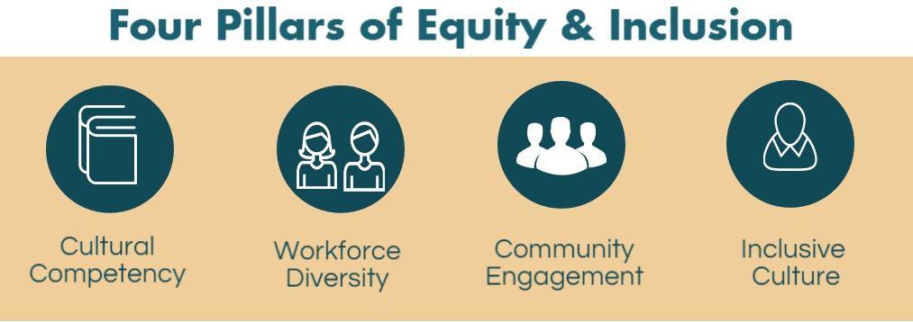 4 Pillars of Equity and Inclusion